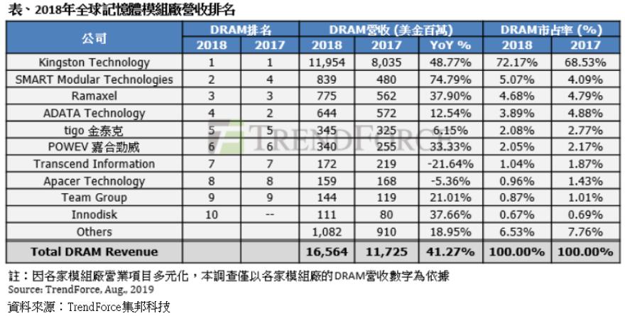 研调:去年DRAM模组厂营收年增逾4成,宜鼎首登前十