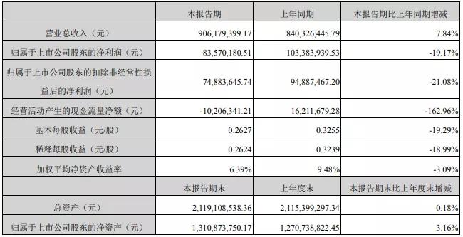 【简讯】艾比森上半年增收不增利 圆融科技净利下滑1939.47%