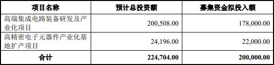 北方华创20亿元定增申请获批 将投向两大项目