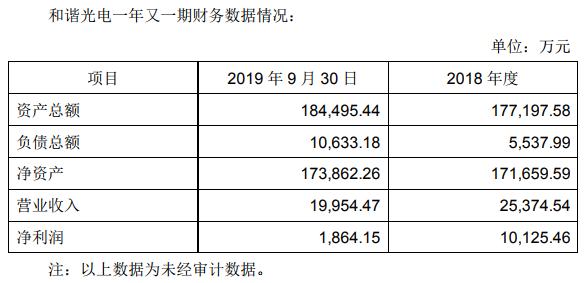 套现19.6亿元!华灿光电拟出售子公司和谐光电100%股权