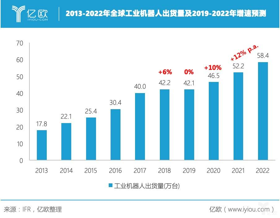 纵观工业机器人发展格局,韩国、中国发展最为猛进丨亿欧全球视角