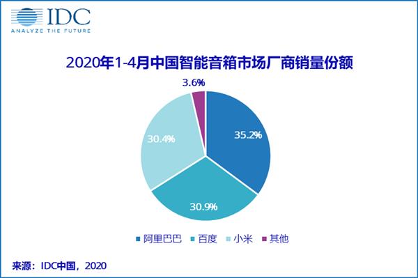 中国智能音箱销量排名:阿里百度小米垄断前三 占比高达96.4%
