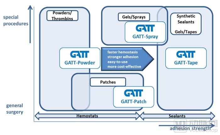 GATT Technologies:瞄准已有40亿美金的市场,这家医疗器械公司致力于手术止血