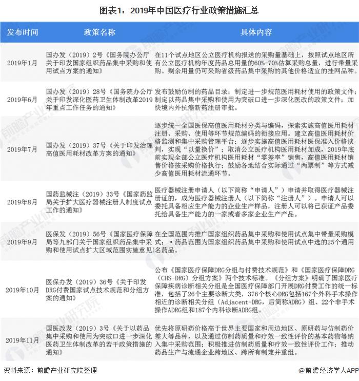 十张图了解中国医院药品市场现状与竞争格局分析 市场销量逐渐提振
