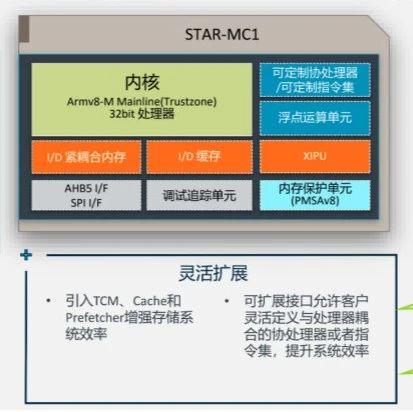 """[原创] 安谋中国""""星辰""""面世,国产MCU有了新选择"""