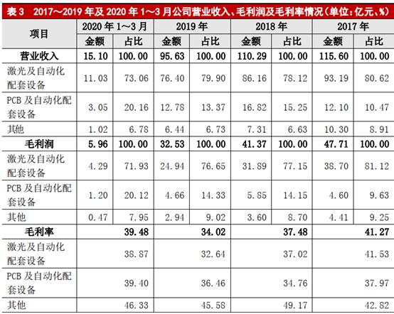 大族激光:一季度激光设备销售4032套,大功率激光业务快速增长