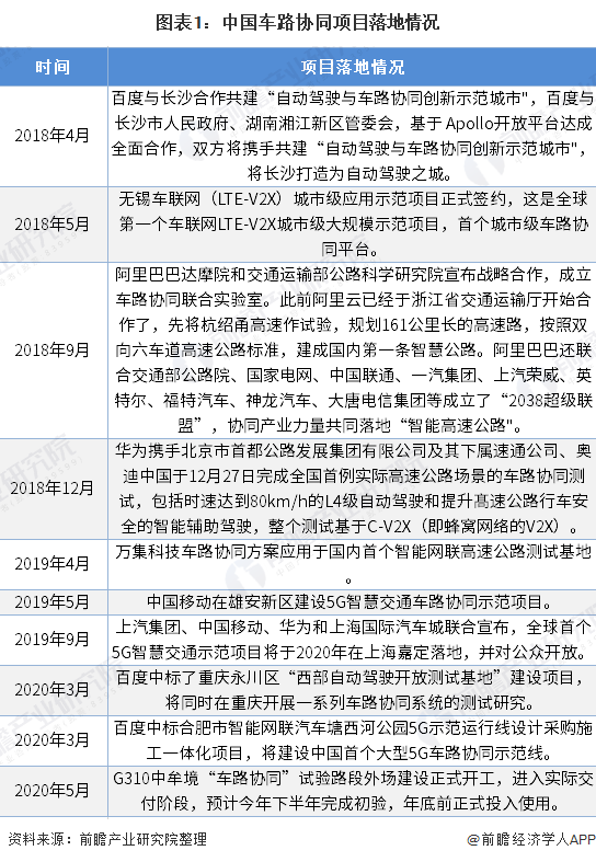 2020年中国车路协同市场规模与发展前景分析:投资规模达千亿级