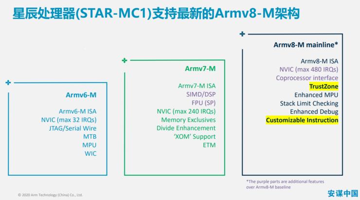 """安谋中国""""星辰""""处理器商用:灵动微、全志科技、华大北斗布局合作"""