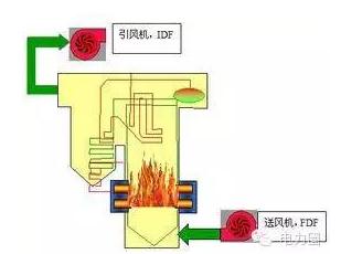 锅炉燃烧理论、影响锅炉燃烧及热效率的因素分析