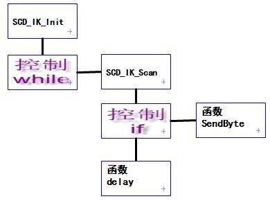 基于SC95F8616单片机的中文菜单MP3点歌器 (2)