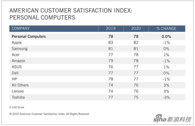 电脑平板客户满意度指数曝光:苹果第一 三星第二