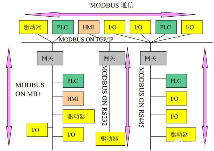 温湿度传感器之RS485通信和Modbus协议的介绍