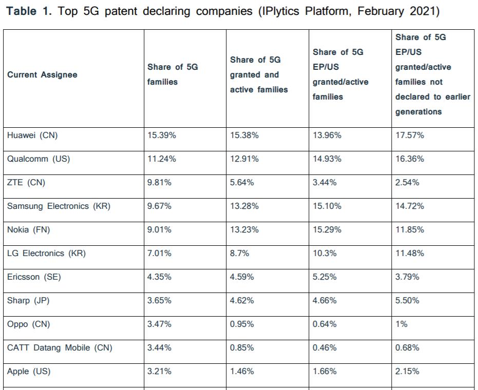 5G标准必要专利全球排名出炉!华为排第一,中兴第三