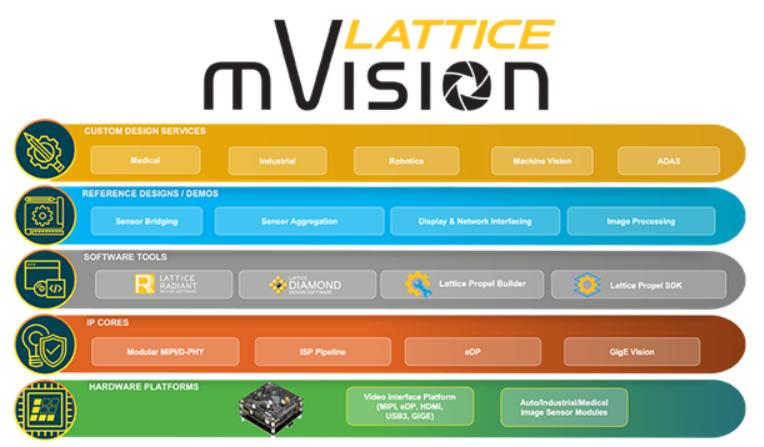 莱迪思扩展了mVision和Sentry解决方案的堆栈