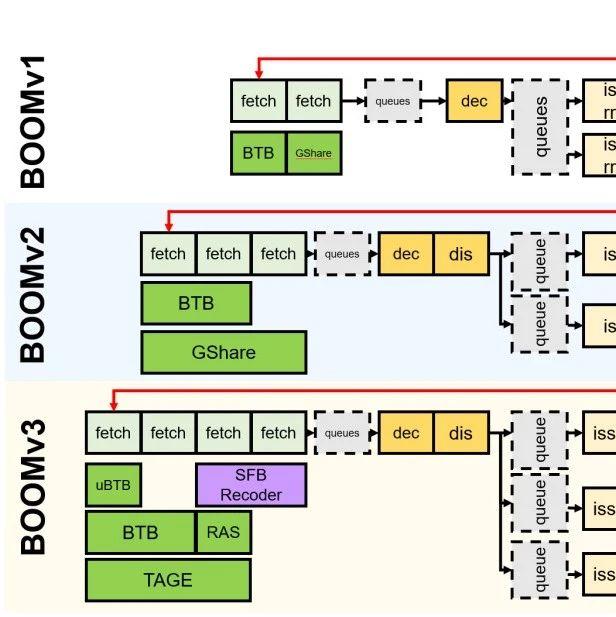 RISC-V入门科普