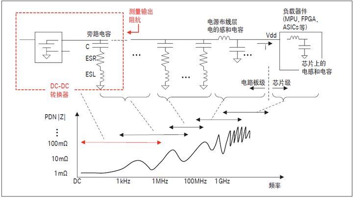 测量 DC-DC 转换器和无源 PDN 元器件的阻抗