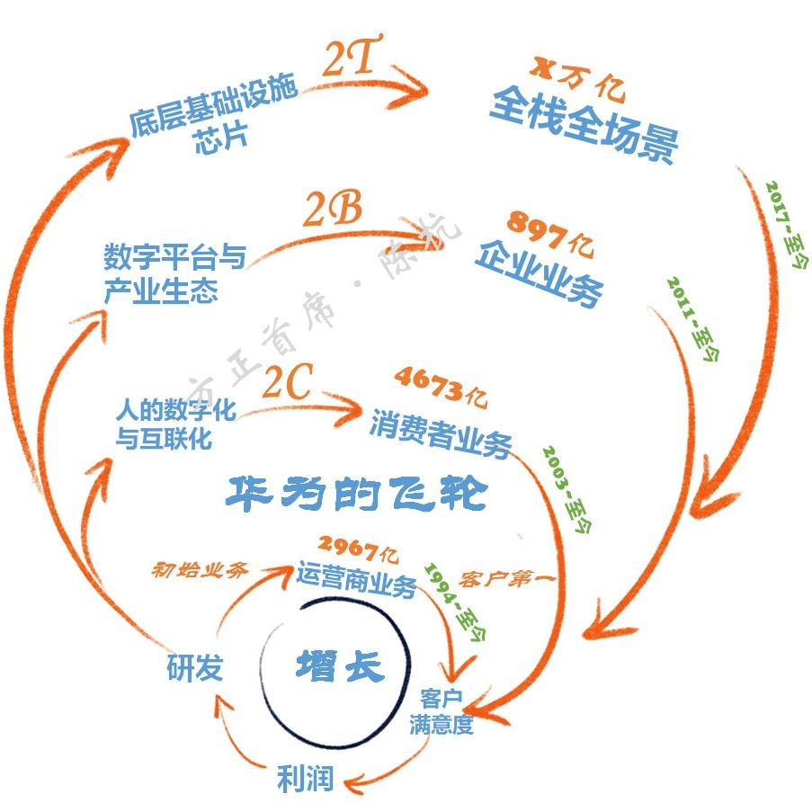 华为的三个阶段